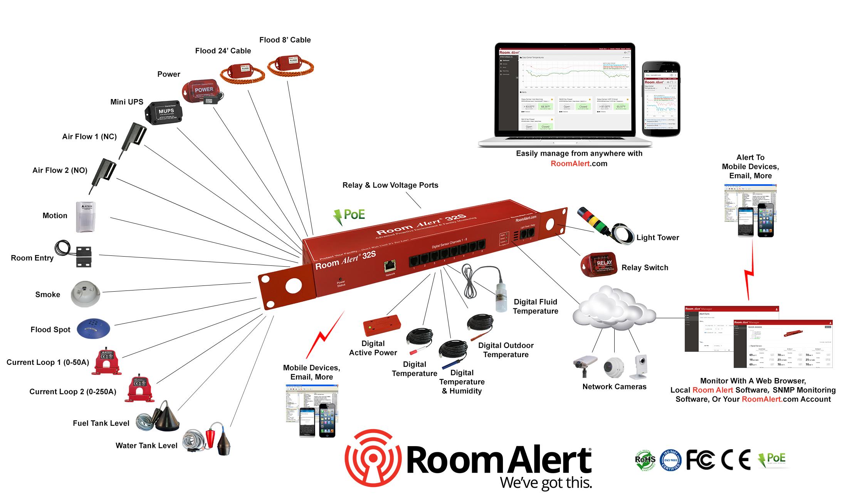 Room Air Temperature Sensor